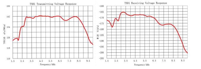 ultrasonic sound transducer for ultrasonic measurement - Buy