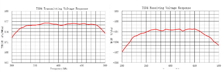 Ultrasonic Sound Transducer piezoelectric transducer company - Buy